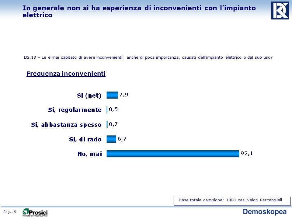 Pag. 19 In generale non si ha esperienza di inconvenienti con limpianto elettrico D2.13 – Le è mai capitato di avere inconvenienti, anche di poca impo