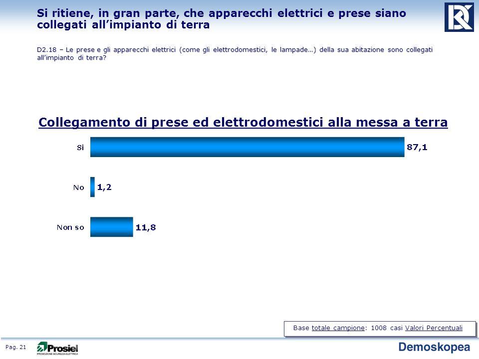 Pag. 21 Si ritiene, in gran parte, che apparecchi elettrici e prese siano collegati allimpianto di terra D2.18 – Le prese e gli apparecchi elettrici (