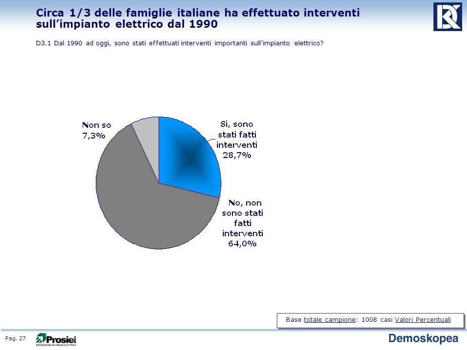 Pag. 27 Circa 1/3 delle famiglie italiane ha effettuato interventi sullimpianto elettrico dal 1990 D3.1 Dal 1990 ad oggi, sono stati effettuati interv