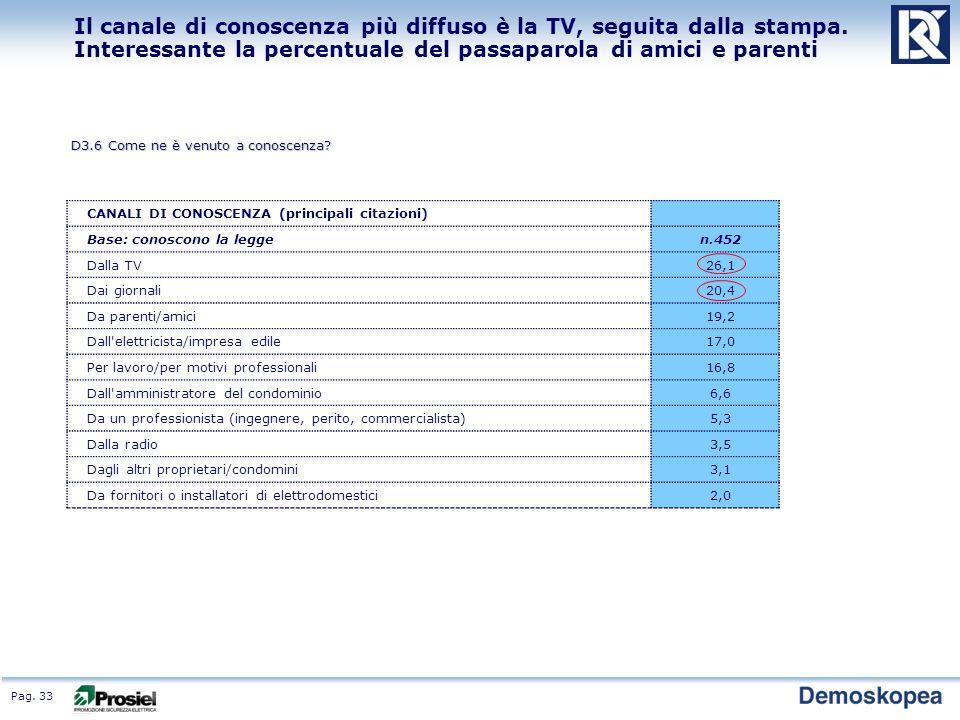 Pag. 33 Il canale di conoscenza più diffuso è la TV, seguita dalla stampa. Interessante la percentuale del passaparola di amici e parenti D3.6 Come ne