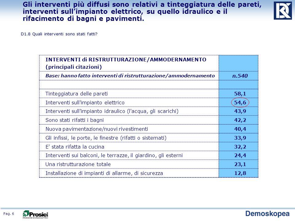 Pag. 6 Gli interventi più diffusi sono relativi a tinteggiatura delle pareti, interventi sullimpianto elettrico, su quello idraulico e il rifacimento