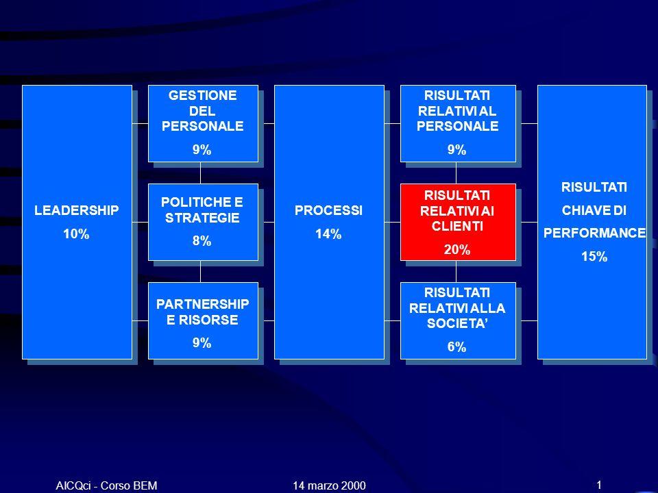 AICQci - Corso BEM Alenia 14 marzo 200022 LEADERSHIP 10% GESTIONE DEL PERSONALE 9% POLITICHE E STRATEGIE 8% PARTNERSHIP E RISORSE 9% PROCESSI 14% RISULTATI RELATIVI AL PERSONALE 9% RISULTATI RELATIVI AI CLIENTI 20% RISULTATI RELATIVI ALLA SOCIETA 6% RISULTATI CHIAVE DI PERFORMANCE 15%