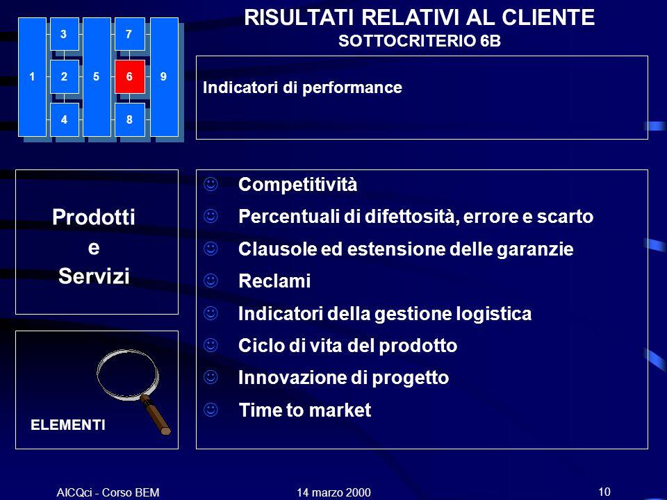 AICQci - Corso BEM Alenia 14 marzo 200010 Prodotti e Servizi RISULTATI RELATIVI AL CLIENTE SOTTOCRITERIO 6B Competitività Percentuali di difettosità,