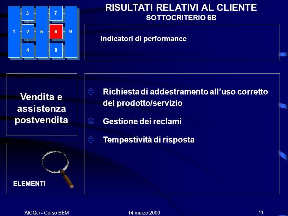 AICQci - Corso BEM Alenia 14 marzo 200011 RISULTATI RELATIVI AL CLIENTE SOTTOCRITERIO 6B Richiesta di addestramento alluso corretto del prodotto/servi