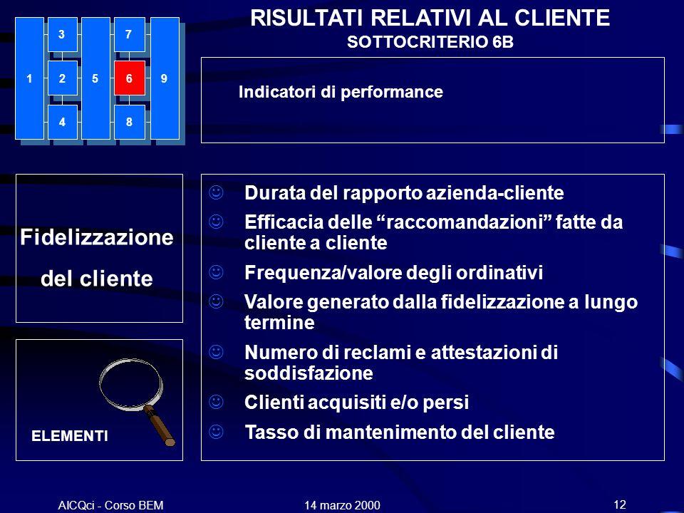 AICQci - Corso BEM Alenia 14 marzo 200012 Fidelizzazione del cliente RISULTATI RELATIVI AL CLIENTE SOTTOCRITERIO 6B Durata del rapporto azienda-client