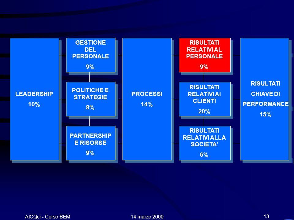 AICQci - Corso BEM Alenia 14 marzo 200013 LEADERSHIP 10% GESTIONE DEL PERSONALE 9% POLITICHE E STRATEGIE 8% PARTNERSHIP E RISORSE 9% PROCESSI 14% RISU