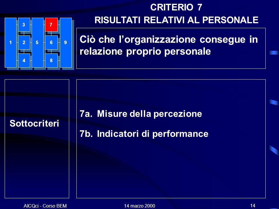 AICQci - Corso BEM Alenia 14 marzo 200014 7a. Misure della percezione 7b. Indicatori di performance Sottocriteri 1 3 4 7 8 5926 Ciò che lorganizzazion