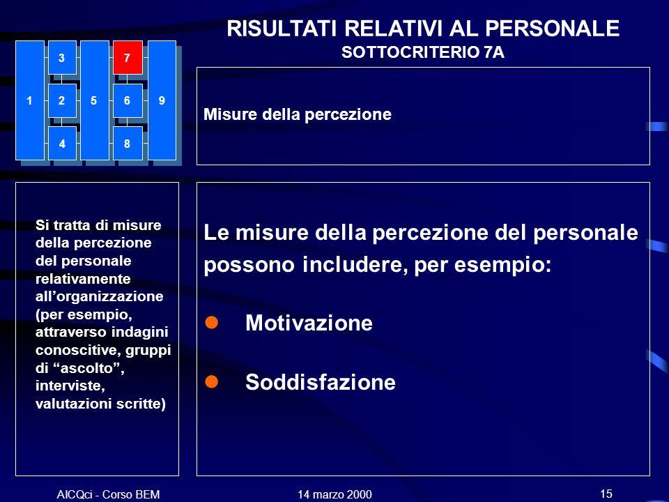 AICQci - Corso BEM Alenia 14 marzo 200015 RISULTATI RELATIVI AL PERSONALE SOTTOCRITERIO 7A Si tratta di misure della percezione del personale relativa