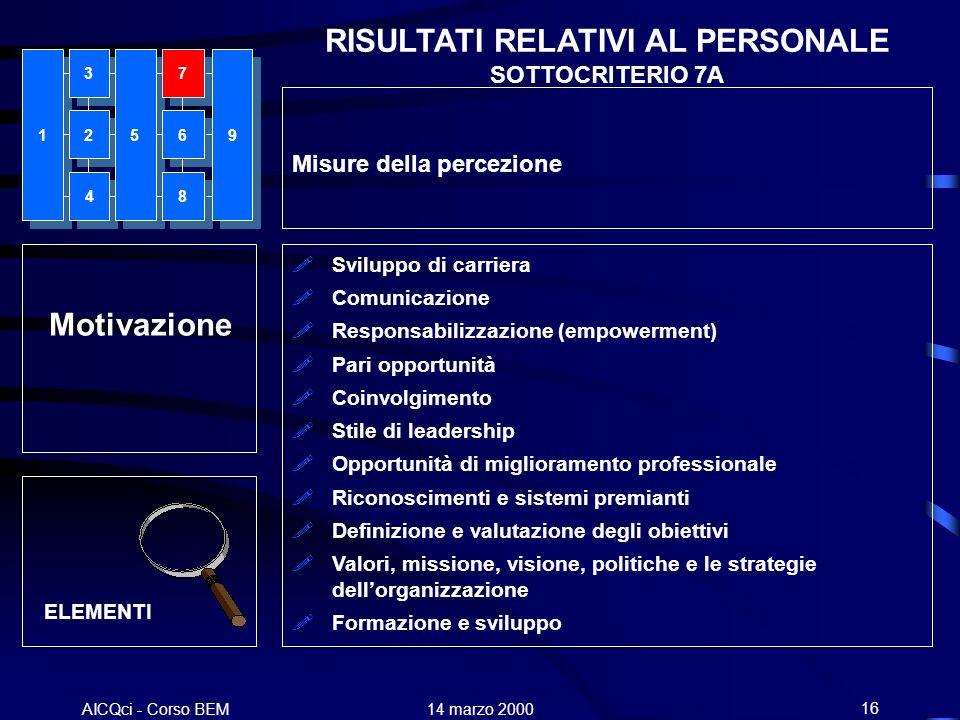 AICQci - Corso BEM Alenia 14 marzo 200016 Motivazione Sviluppo di carriera Comunicazione Responsabilizzazione (empowerment) Pari opportunità Coinvolgi