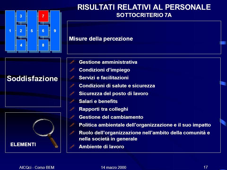 AICQci - Corso BEM Alenia 14 marzo 200017 Soddisfazione Gestione amministrativa Condizioni dimpiego Servizi e facilitazioni Condizioni di salute e sic