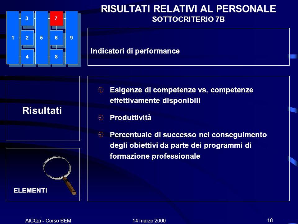AICQci - Corso BEM Alenia 14 marzo 200018 Risultati ELEMENTI Esigenze di competenze vs. competenze effettivamente disponibili Produttività Percentuale