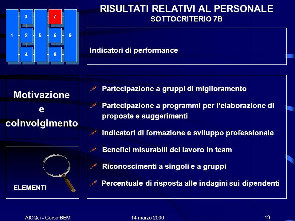 AICQci - Corso BEM Alenia 14 marzo 200019 Motivazione e coinvolgimento ELEMENTI Partecipazione a gruppi di miglioramento Partecipazione a programmi pe