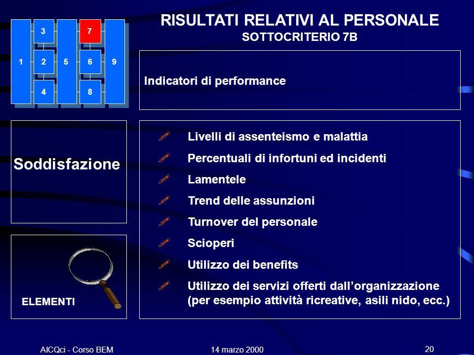 AICQci - Corso BEM Alenia 14 marzo 200020 Soddisfazione Livelli di assenteismo e malattia Percentuali di infortuni ed incidenti Lamentele Trend delle