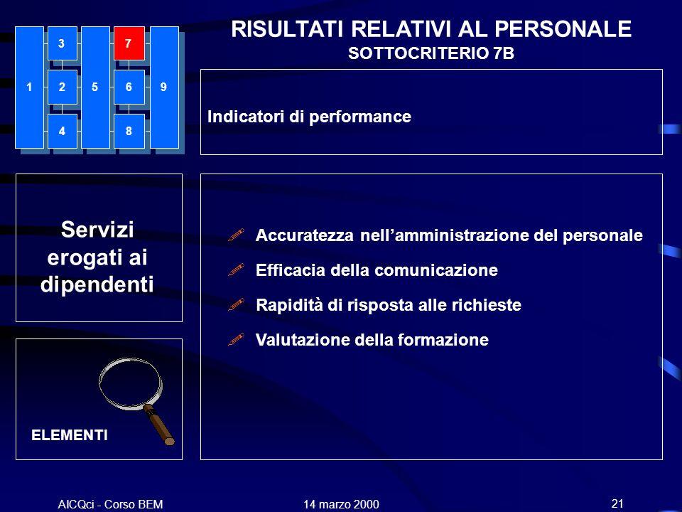 AICQci - Corso BEM Alenia 14 marzo 200021 Servizi erogati ai dipendenti Accuratezza nellamministrazione del personale Efficacia della comunicazione Ra