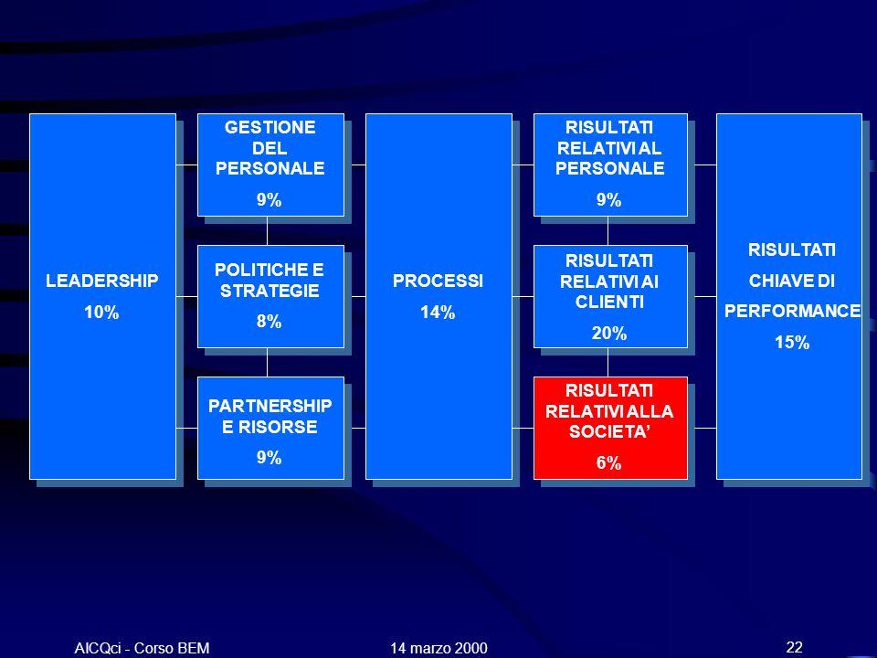 AICQci - Corso BEM Alenia 14 marzo 200022 LEADERSHIP 10% GESTIONE DEL PERSONALE 9% POLITICHE E STRATEGIE 8% PARTNERSHIP E RISORSE 9% PROCESSI 14% RISU