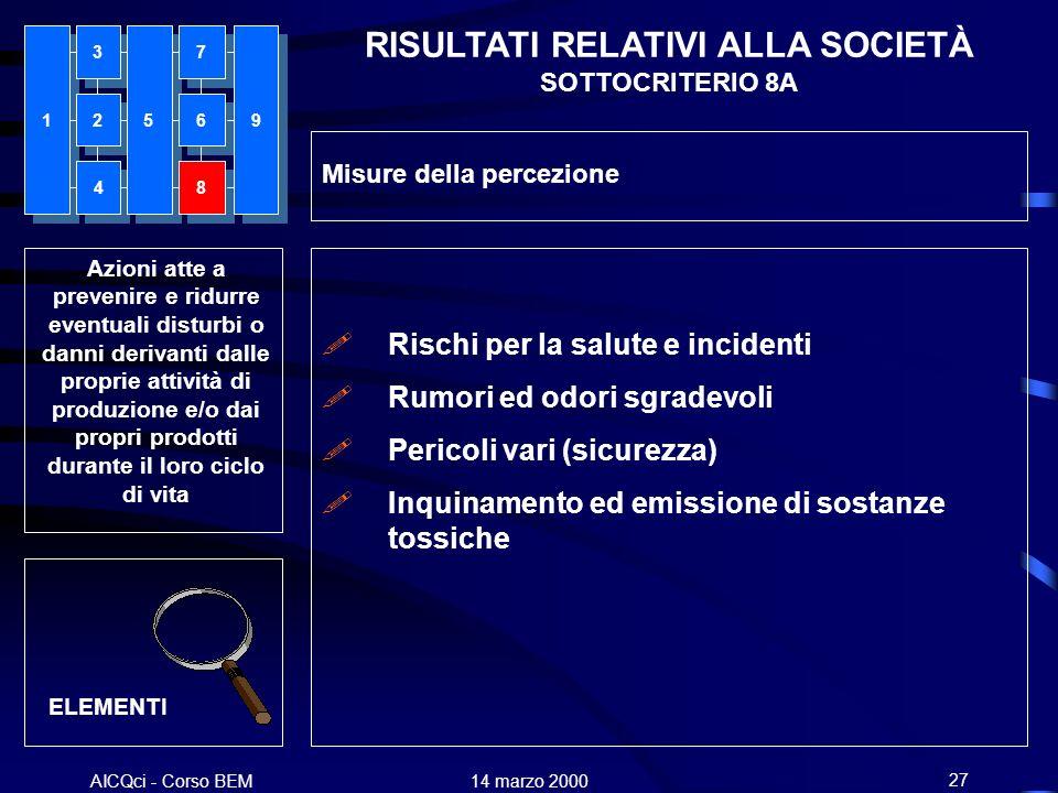 AICQci - Corso BEM Alenia 14 marzo 200027 Azioni atte a prevenire e ridurre eventuali disturbi o danni derivanti dalle proprie attività di produzione