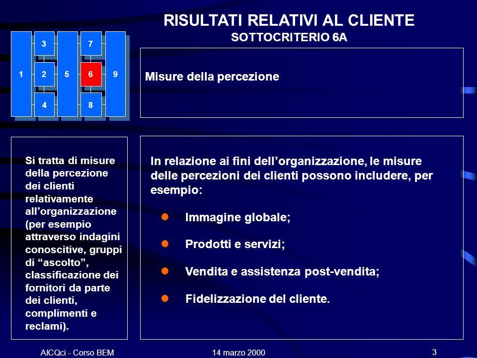 AICQci - Corso BEM Alenia 14 marzo 20003 RISULTATI RELATIVI AL CLIENTE SOTTOCRITERIO 6A Si tratta di misure della percezione dei clienti relativamente