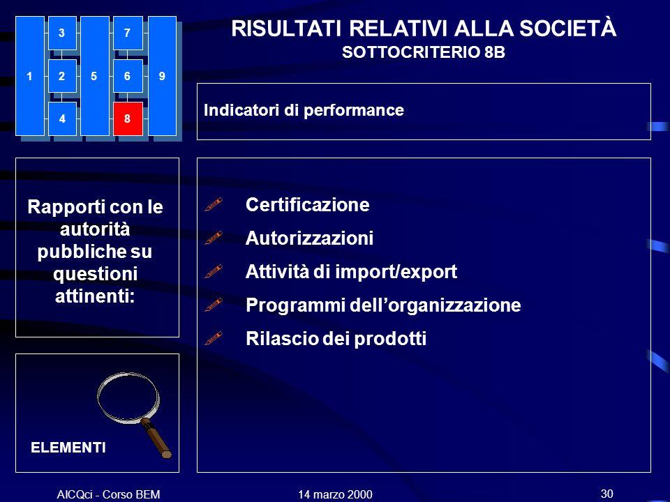 AICQci - Corso BEM Alenia 14 marzo 200030 Rapporti con le autorità pubbliche su questioni attinenti: ELEMENTI Certificazione Autorizzazioni Attività d