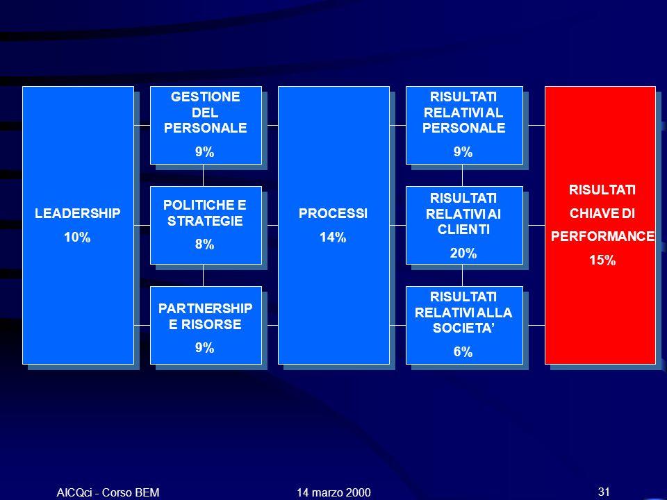 AICQci - Corso BEM Alenia 14 marzo 200031 LEADERSHIP 10% GESTIONE DEL PERSONALE 9% POLITICHE E STRATEGIE 8% PARTNERSHIP E RISORSE 9% PROCESSI 14% RISU