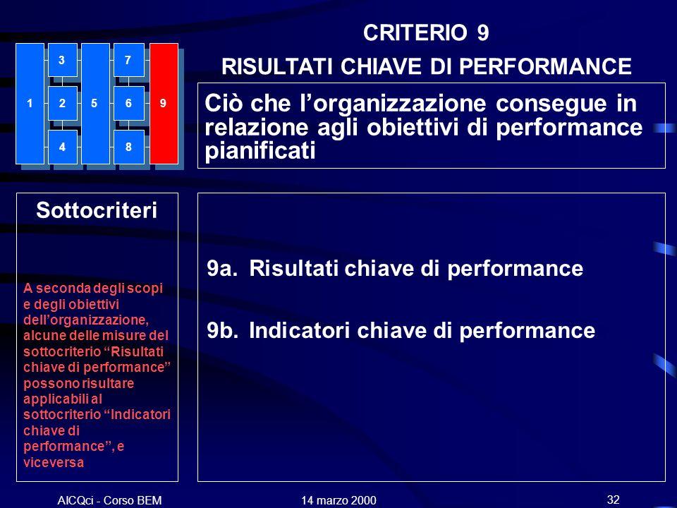 AICQci - Corso BEM Alenia 14 marzo 200032 9a. Risultati chiave di performance 9b. Indicatori chiave di performance Sottocriteri A seconda degli scopi