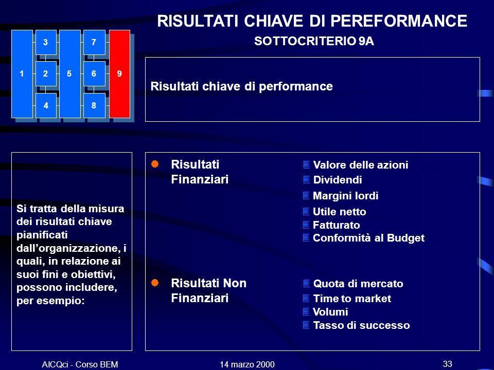 AICQci - Corso BEM Alenia 14 marzo 200033 RISULTATI CHIAVE DI PEREFORMANCE SOTTOCRITERIO 9A Si tratta della misura dei risultati chiave pianificati da