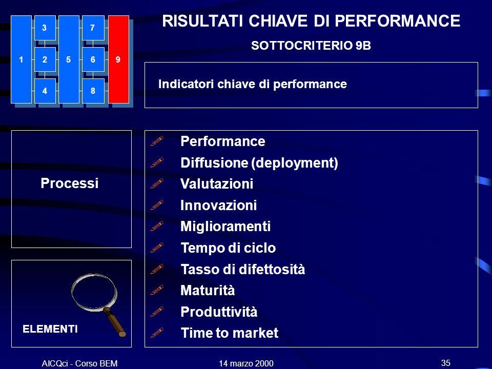 AICQci - Corso BEM Alenia 14 marzo 200035 Processi ELEMENTI Performance Diffusione (deployment) Valutazioni Innovazioni Miglioramenti Tempo di ciclo T