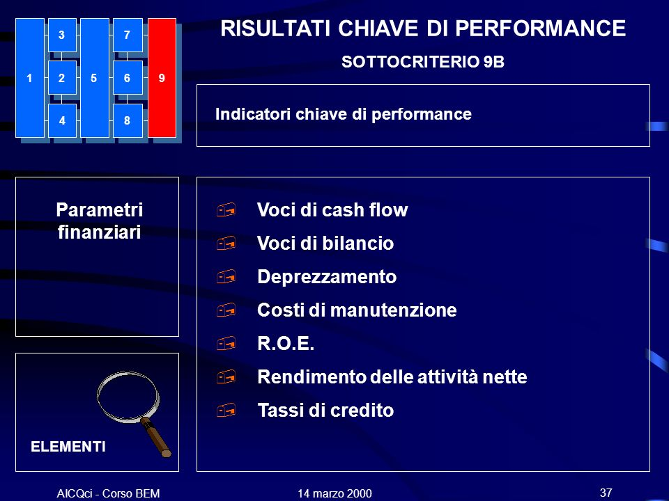 AICQci - Corso BEM Alenia 14 marzo 200037 Parametri finanziari ELEMENTI, Voci di cash flow, Voci di bilancio, Deprezzamento, Costi di manutenzione, R.