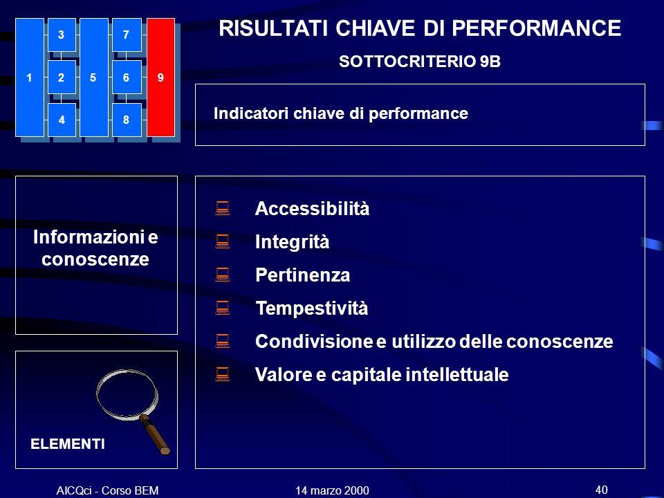 AICQci - Corso BEM Alenia 14 marzo 200040 Informazioni e conoscenze ELEMENTI Accessibilità Integrità Pertinenza Tempestività Condivisione e utilizzo d
