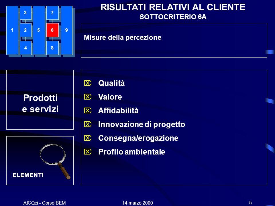 AICQci - Corso BEM Alenia 14 marzo 20005 Prodotti e servizi RISULTATI RELATIVI AL CLIENTE SOTTOCRITERIO 6A Misure della percezione Qualità Valore Affi