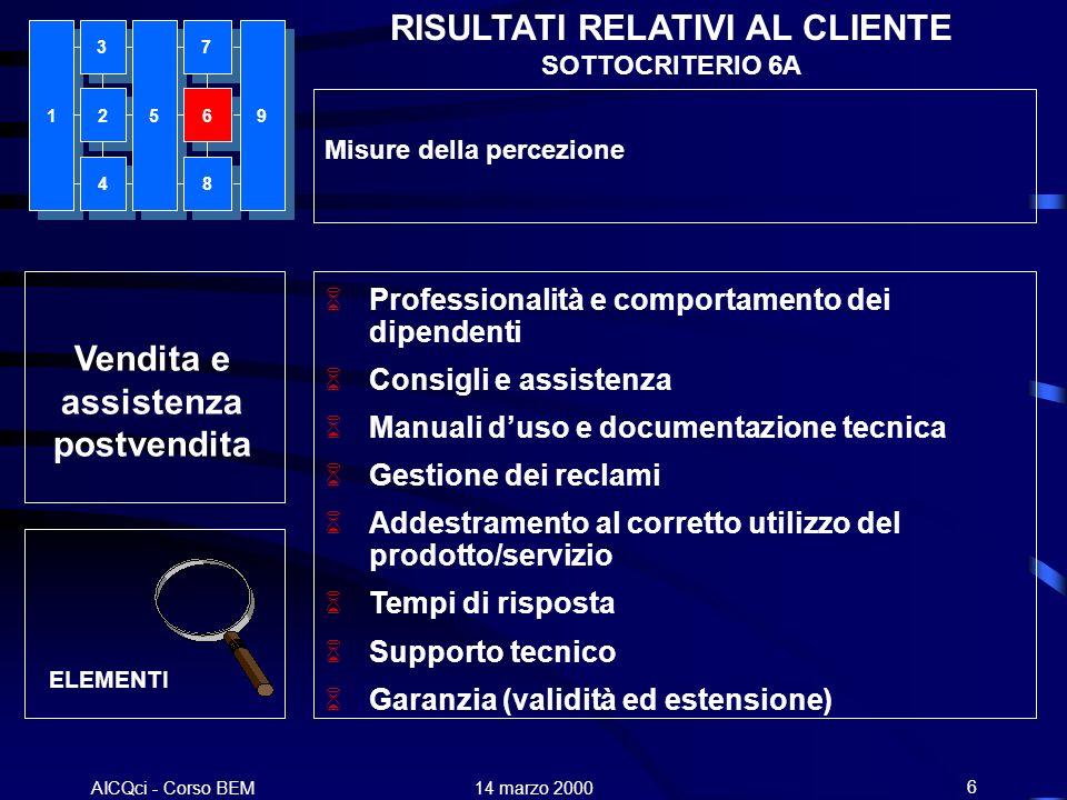 AICQci - Corso BEM Alenia 14 marzo 20006 Vendita e assistenza postvendita RISULTATI RELATIVI AL CLIENTE SOTTOCRITERIO 6A Misure della percezione Profe
