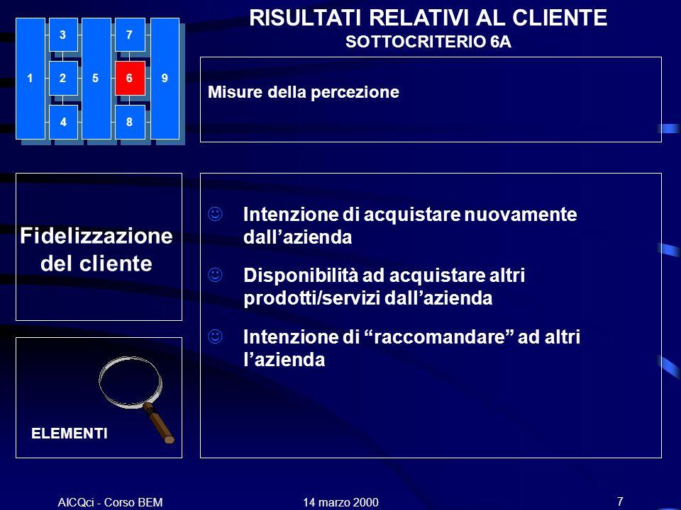 AICQci - Corso BEM Alenia 14 marzo 20007 Fidelizzazione del cliente RISULTATI RELATIVI AL CLIENTE SOTTOCRITERIO 6A Misure della percezione Intenzione