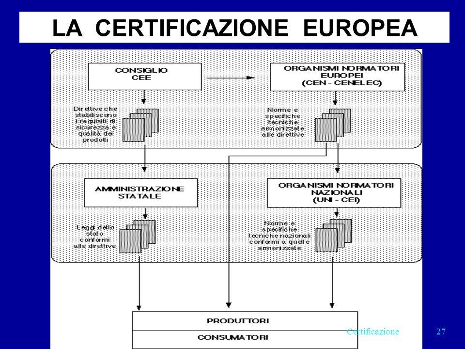 LA CERTIFICAZIONE EUROPEA 27Certificazione