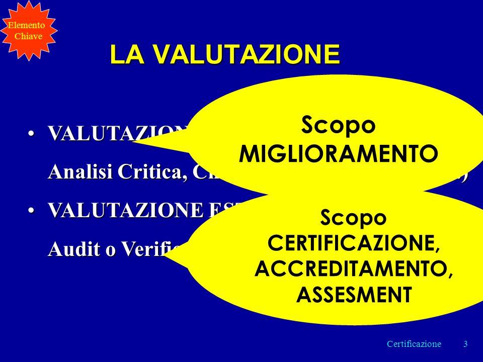 LA VALUTAZIONE VALUTAZIONE INTERNA (Autovalutazione, Analisi Critica, Checkup, BPR, Riesami, ….)VALUTAZIONE INTERNA (Autovalutazione, Analisi Critica, Checkup, BPR, Riesami, ….) VALUTAZIONE ESTERNA ( Peer Review, Audit o Verifica Ispettiva, Benchmarking, …..)VALUTAZIONE ESTERNA ( Peer Review, Audit o Verifica Ispettiva, Benchmarking, …..) Scopo MIGLIORAMENTO Scopo CERTIFICAZIONE, ACCREDITAMENTO, ASSESMENT Elemento Chiave 3Certificazione