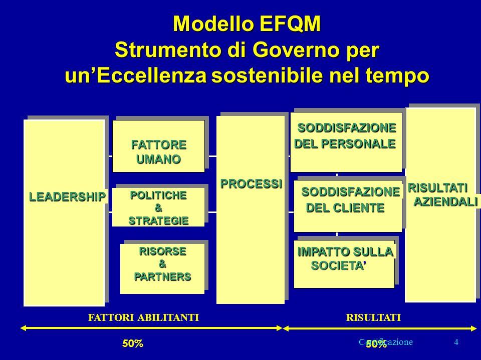 Modello EFQM Strumento di Governo per unEccellenza sostenibile nel tempo RISORSE&PARTNERSRISORSE&PARTNERS FATTOREUMANOFATTOREUMANO POLITICHE&STRATEGIEPOLITICHE&STRATEGIE LEADERSHIP PROCESSI RISULTATI AZIENDALI SODDISFAZIONE DEL PERSONALE SODDISFAZIONE DEL CLIENTE IMPATTO SULLA SOCIETA 50% FATTORI ABILITANTIRISULTATI 4Certificazione