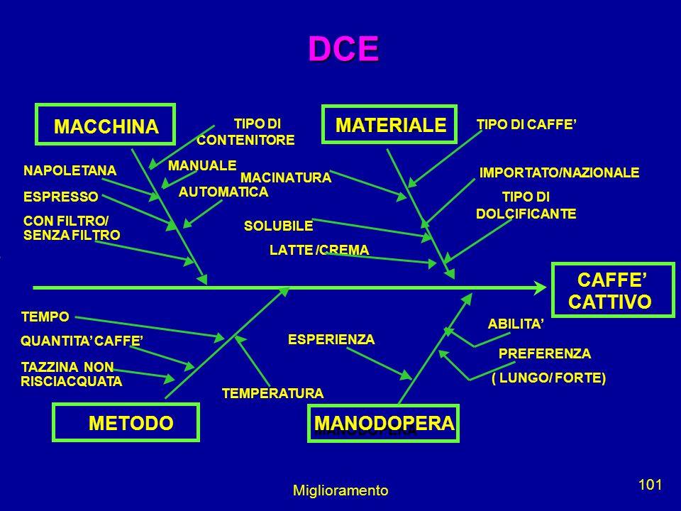 Miglioramento 101 DCE