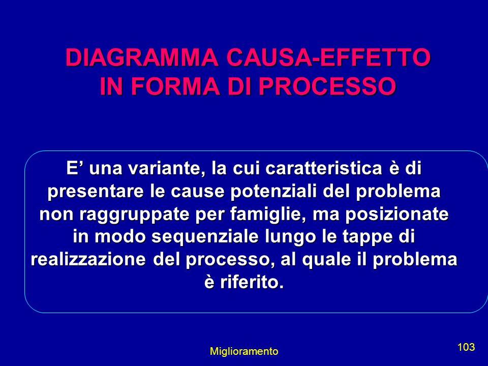 Miglioramento 103 DIAGRAMMA CAUSA-EFFETTO IN FORMA DI PROCESSO E una variante, la cui caratteristica è di presentare le cause potenziali del problema