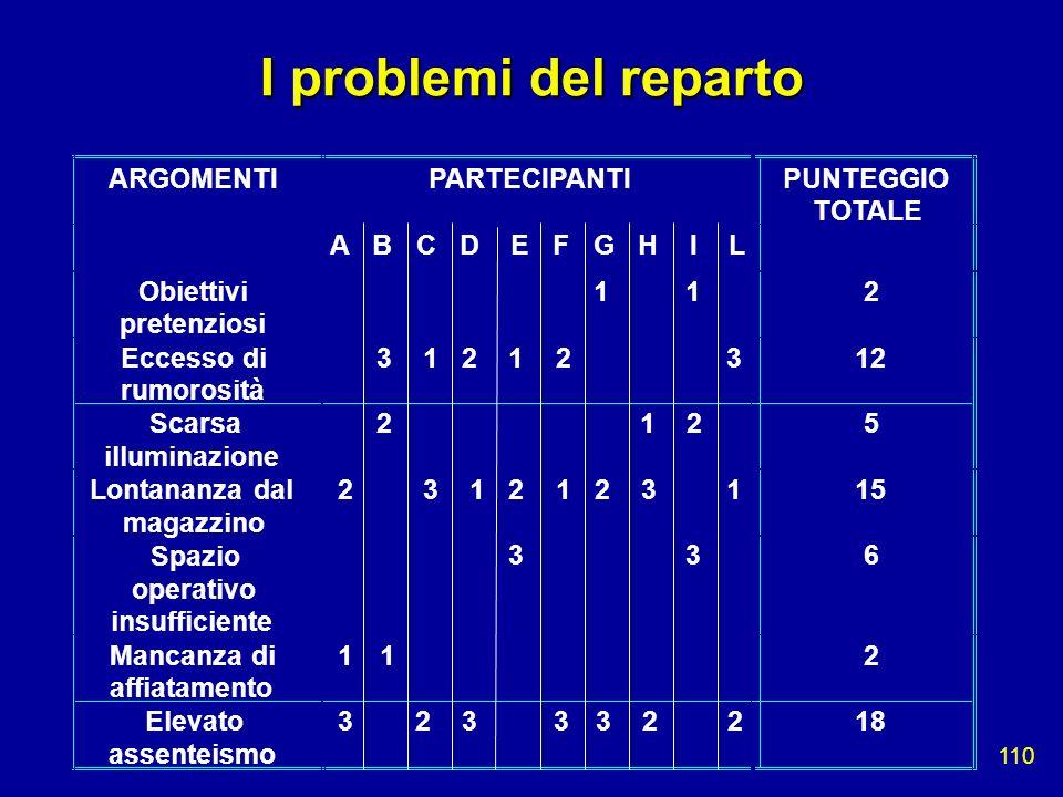 110 ARGOMENTIPARTECIPANTI PUNTEGGIO TOTALE A B C D E F G H I L Obiettivi pretenziosi 1 1 2 Eccesso di rumorosità 3 1 2 1 2 3 12 Scarsa illuminazione 2