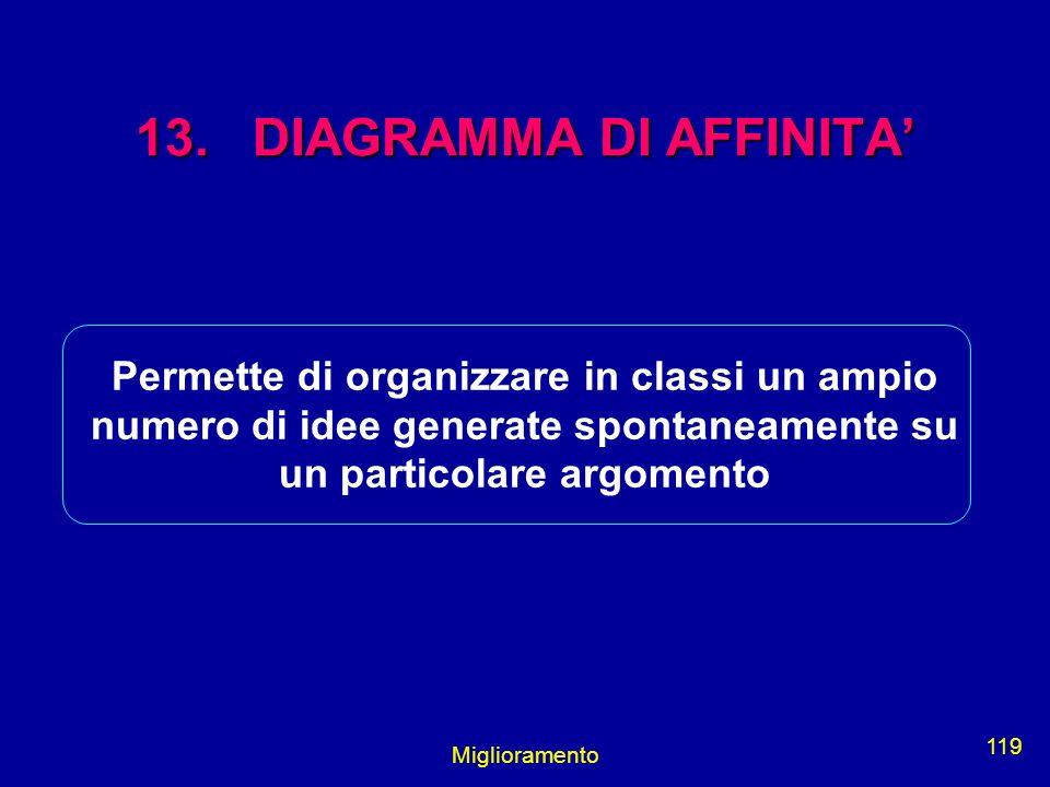 Miglioramento 119 13. DIAGRAMMA DI AFFINITA Permette di organizzare in classi un ampio numero di idee generate spontaneamente su un particolare argome