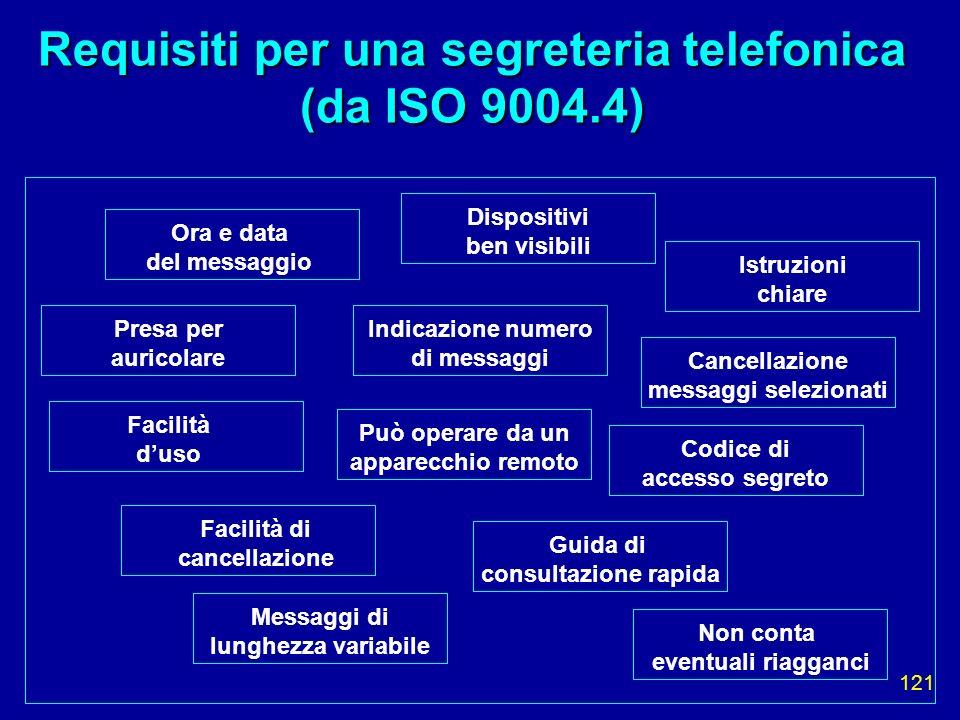 121 Requisiti per una segreteria telefonica (da ISO 9004.4) Ora e data del messaggio Presa per auricolare Facilità duso Facilità di cancellazione Disp