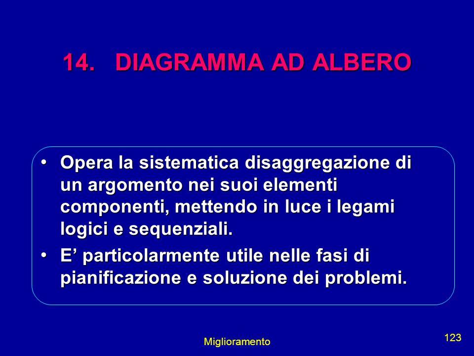 Miglioramento 123 14. DIAGRAMMA AD ALBERO Opera la sistematica disaggregazione di un argomento nei suoi elementi componenti, mettendo in luce i legami