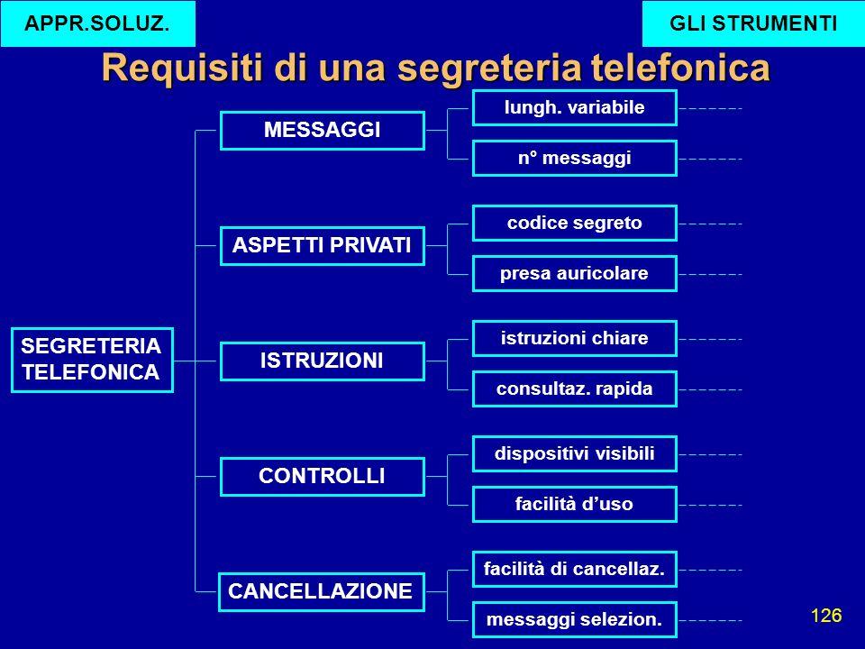 126 SEGRETERIA TELEFONICA ISTRUZIONI ASPETTI PRIVATI MESSAGGI CONTROLLI CANCELLAZIONE lungh. variabile n° messaggi codice segreto presa auricolare ist