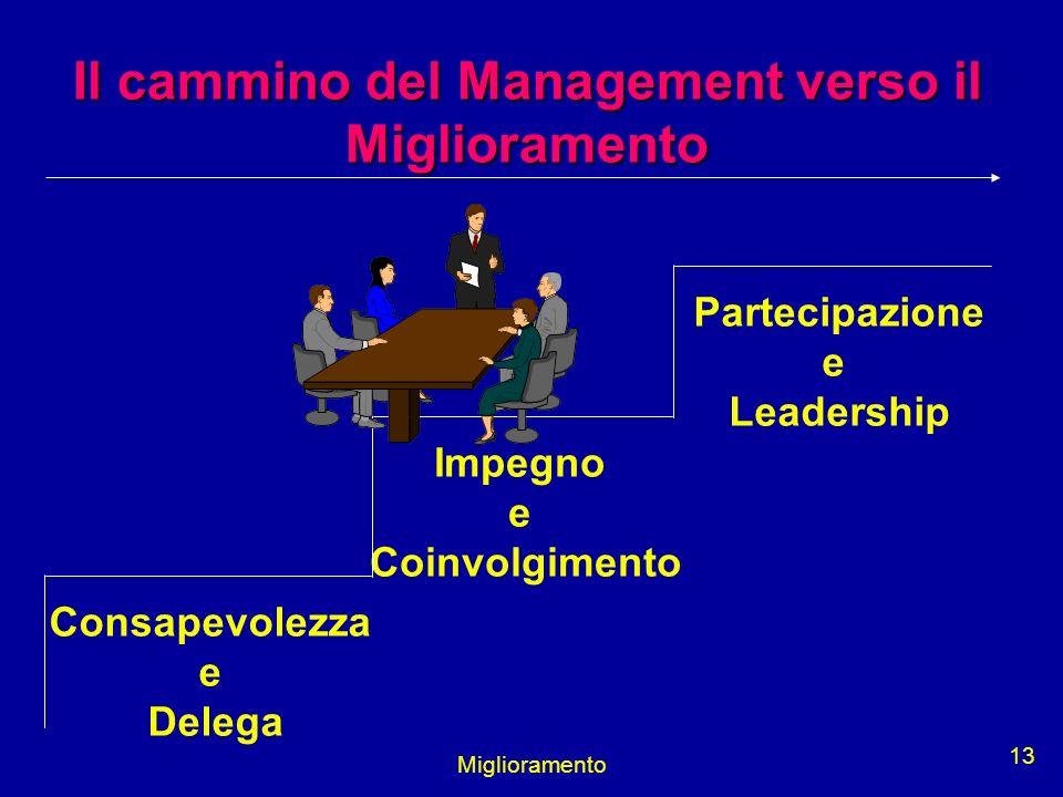 Miglioramento 13 Il cammino del Management verso il Miglioramento Consapevolezza e Delega Impegno e Coinvolgimento Partecipazione e Leadership