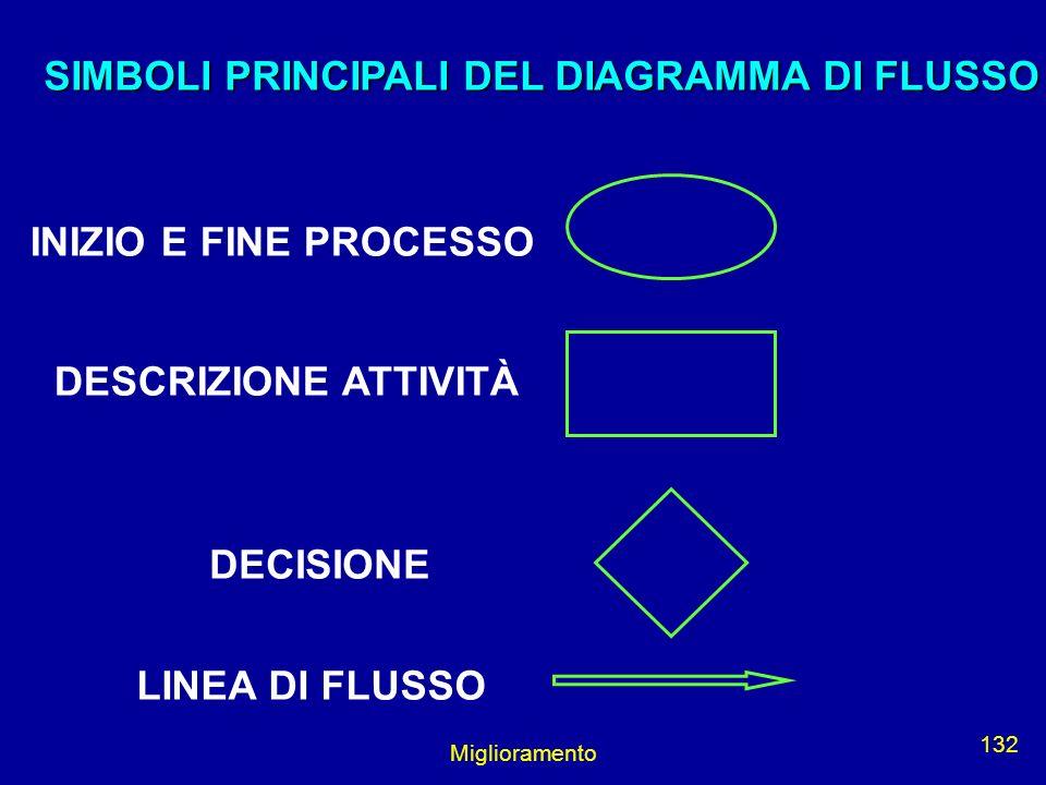 Miglioramento 132 INIZIO E FINE PROCESSO DESCRIZIONE ATTIVITÀ DECISIONE LINEA DI FLUSSO SIMBOLI PRINCIPALI DEL DIAGRAMMA DI FLUSSO