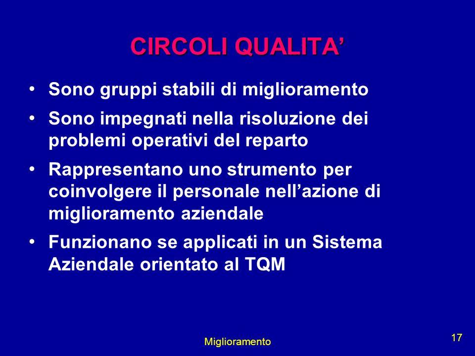 Miglioramento 17 CIRCOLI QUALITA Sono gruppi stabili di miglioramento Sono impegnati nella risoluzione dei problemi operativi del reparto Rappresentan