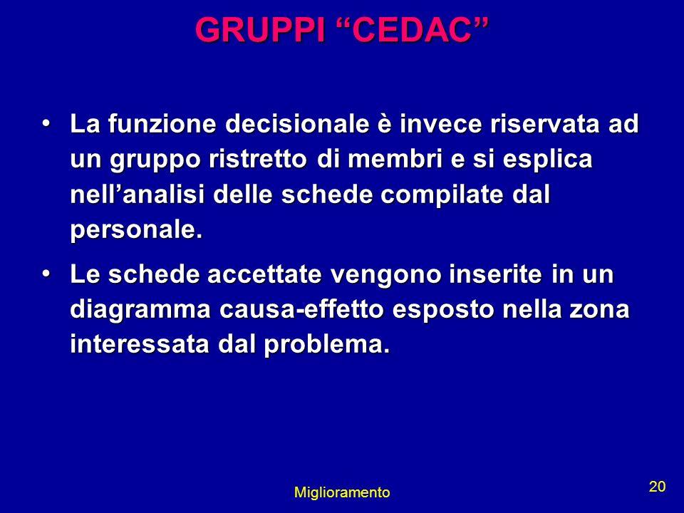 Miglioramento 20 GRUPPI CEDAC La funzione decisionale è invece riservata ad un gruppo ristretto di membri e si esplica nellanalisi delle schede compil