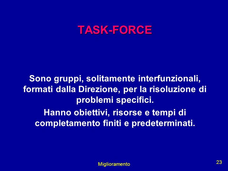 Miglioramento 23 TASK-FORCE Sono gruppi, solitamente interfunzionali, formati dalla Direzione, per la risoluzione di problemi specifici. Hanno obietti