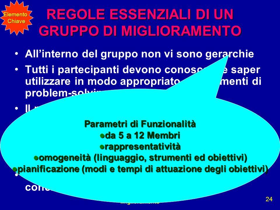 Miglioramento 24 REGOLE ESSENZIALI DI UN GRUPPO DI MIGLIORAMENTO Allinterno del gruppo non vi sono gerarchie Tutti i partecipanti devono conoscere e s