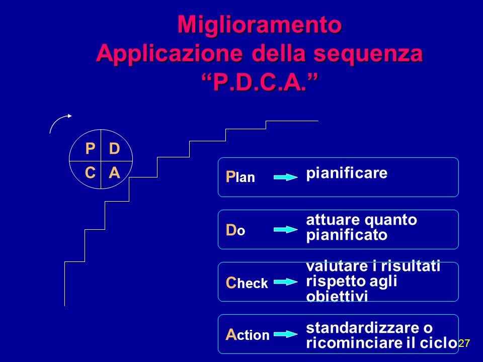 27 Miglioramento Applicazione della sequenza P.D.C.A. P D C A P lan D o C heck A ction pianificare attuare quanto pianificato valutare i risultati ris