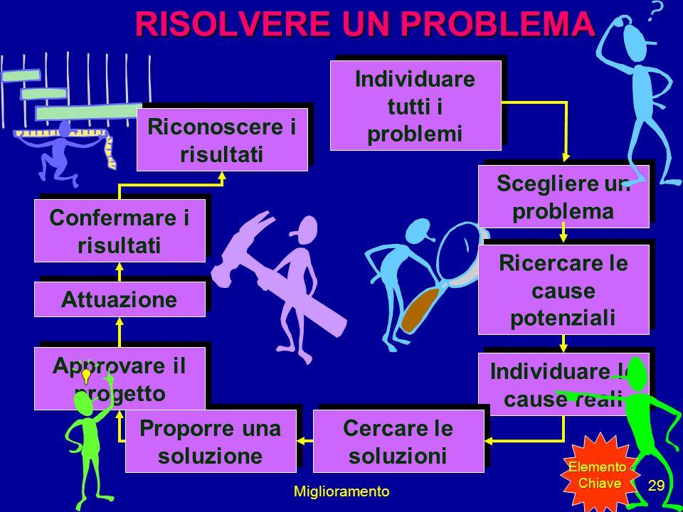 Miglioramento 29 Individuare tutti i problemi Scegliere un problema Ricercare le cause potenziali Individuare le cause reali Cercare le soluzioni Prop