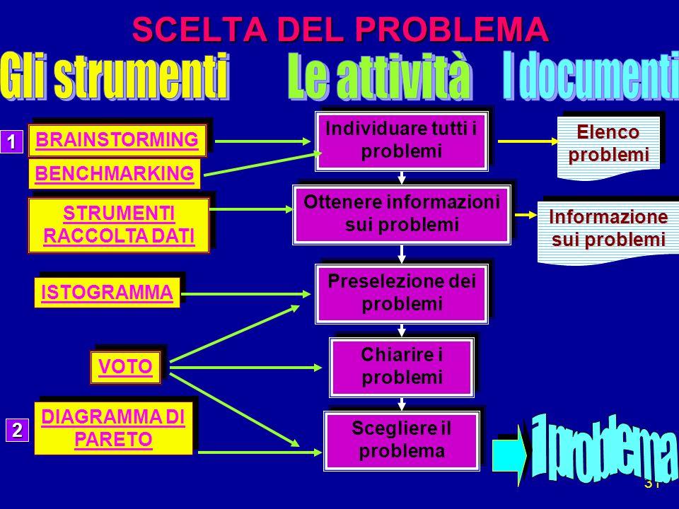 31 SCELTA DEL PROBLEMA Individuare tutti i problemi Individuare tutti i problemi Ottenere informazioni sui problemi Preselezione dei problemi Preselez